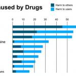 Ladera Ranch Rehabilitation Houses includes Addiction Chart