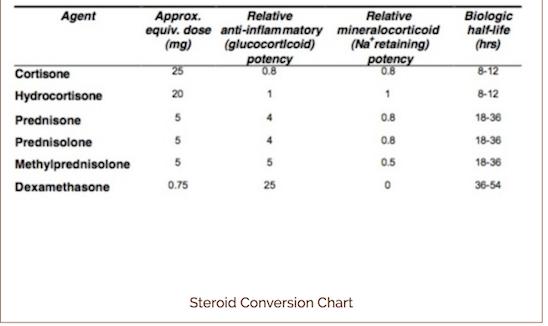 prednisone corticosteroid side effects