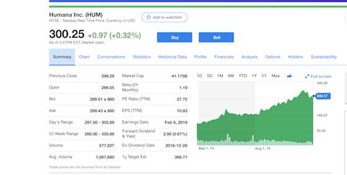 humana stock price