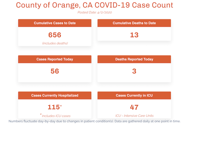 coronavirus cases in orange county california daily, provided by the oc health department.